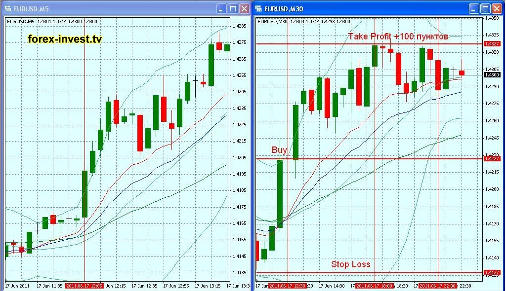 20 pips forex strategy